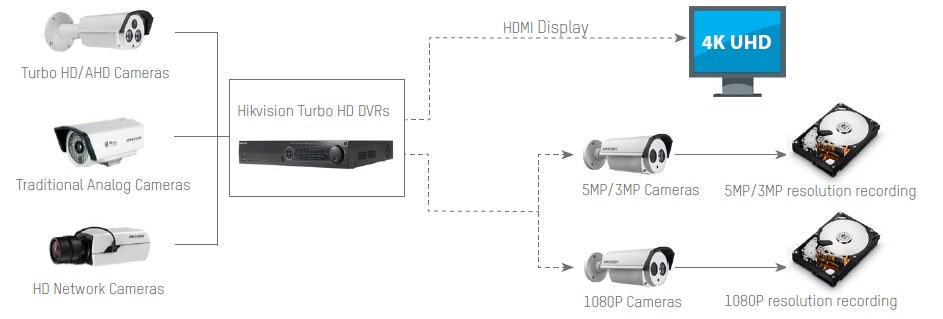 HIKVISION Turbo HD Camera - VALSYS | Technologies