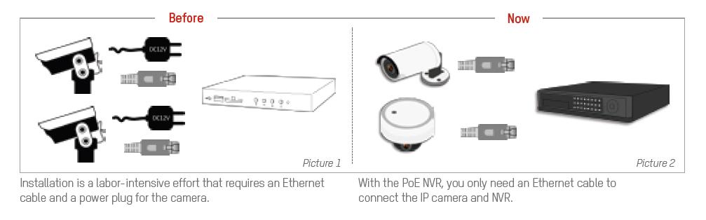 IP Camera Easy Installation